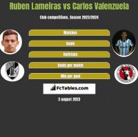 Ruben Lameiras vs Carlos Valenzuela h2h player stats