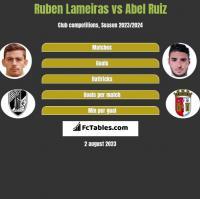 Ruben Lameiras vs Abel Ruiz h2h player stats