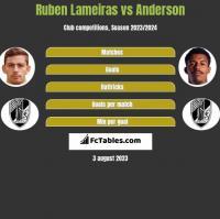 Ruben Lameiras vs Anderson h2h player stats