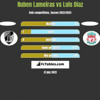 Ruben Lameiras vs Luis Diaz h2h player stats