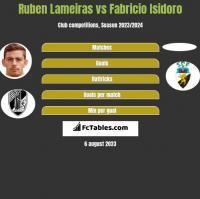 Ruben Lameiras vs Fabricio Isidoro h2h player stats