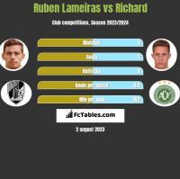 Ruben Lameiras vs Richard h2h player stats