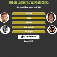 Ruben Lameiras vs Fabio Silva h2h player stats