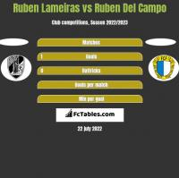 Ruben Lameiras vs Ruben Del Campo h2h player stats