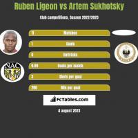 Ruben Ligeon vs Artem Sukhotsky h2h player stats