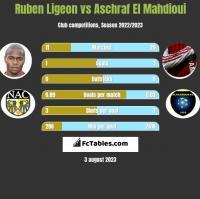 Ruben Ligeon vs Aschraf El Mahdioui h2h player stats