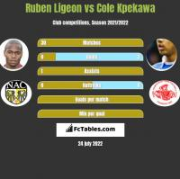 Ruben Ligeon vs Cole Kpekawa h2h player stats