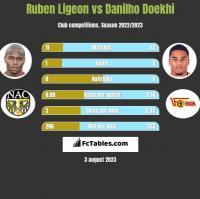 Ruben Ligeon vs Danilho Doekhi h2h player stats