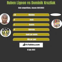 Ruben Ligeon vs Dominik Kruzliak h2h player stats