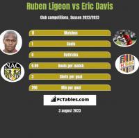 Ruben Ligeon vs Eric Davis h2h player stats