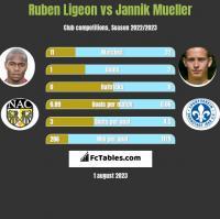 Ruben Ligeon vs Jannik Mueller h2h player stats