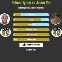 Ruben Ligeon vs Javier Vet h2h player stats