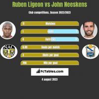 Ruben Ligeon vs John Neeskens h2h player stats