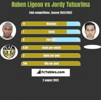 Ruben Ligeon vs Jordy Tutuarima h2h player stats
