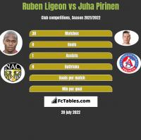 Ruben Ligeon vs Juha Pirinen h2h player stats