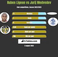Ruben Ligeon vs Jurij Medvedev h2h player stats
