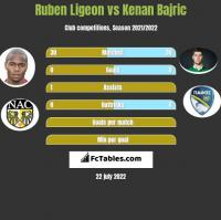 Ruben Ligeon vs Kenan Bajric h2h player stats