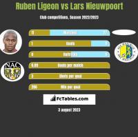 Ruben Ligeon vs Lars Nieuwpoort h2h player stats