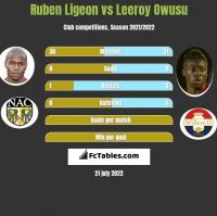 Ruben Ligeon vs Leeroy Owusu h2h player stats