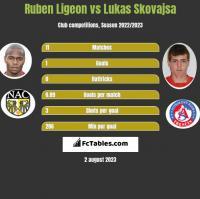 Ruben Ligeon vs Lukas Skovajsa h2h player stats