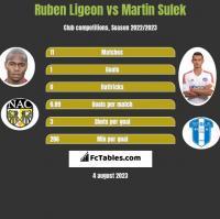 Ruben Ligeon vs Martin Sulek h2h player stats