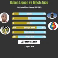 Ruben Ligeon vs Mitch Apau h2h player stats