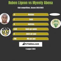 Ruben Ligeon vs Myenty Abena h2h player stats