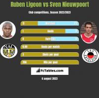 Ruben Ligeon vs Sven Nieuwpoort h2h player stats