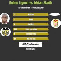 Ruben Ligeon vs Adrian Slavik h2h player stats