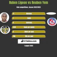 Ruben Ligeon vs Reuben Yem h2h player stats