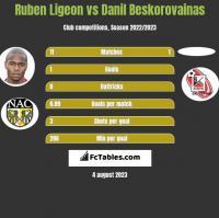 Ruben Ligeon vs Danil Beskorovainas h2h player stats