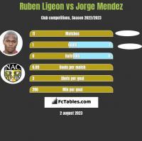 Ruben Ligeon vs Jorge Mendez h2h player stats