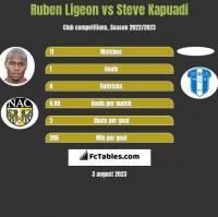 Ruben Ligeon vs Steve Kapuadi h2h player stats