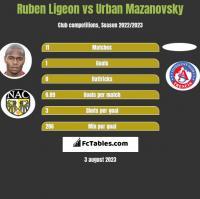 Ruben Ligeon vs Urban Mazanovsky h2h player stats