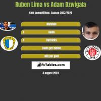 Ruben Lima vs Adam Dzwigala h2h player stats