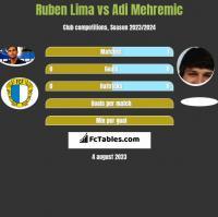 Ruben Lima vs Adi Mehremic h2h player stats