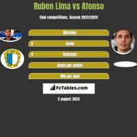 Ruben Lima vs Afonso h2h player stats