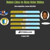 Ruben Lima vs Akas Uche Chima h2h player stats