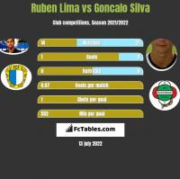 Ruben Lima vs Goncalo Silva h2h player stats