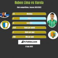 Ruben Lima vs Varela h2h player stats