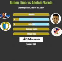 Ruben Lima vs Adelcio Varela h2h player stats