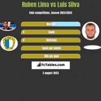 Ruben Lima vs Luis Silva h2h player stats