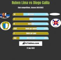 Ruben Lima vs Diogo Calila h2h player stats