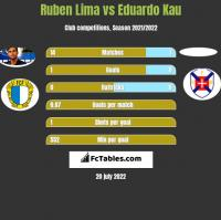 Ruben Lima vs Eduardo Kau h2h player stats