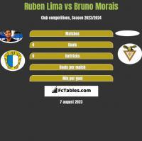 Ruben Lima vs Bruno Morais h2h player stats