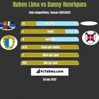 Ruben Lima vs Danny Henriques h2h player stats