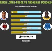 Ruben Loftus-Cheek vs Abdoulaye Doucoure h2h player stats