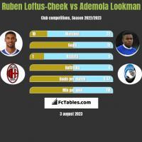 Ruben Loftus-Cheek vs Ademola Lookman h2h player stats