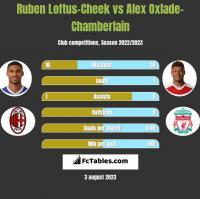 Ruben Loftus-Cheek vs Alex Oxlade-Chamberlain h2h player stats