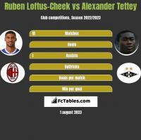 Ruben Loftus-Cheek vs Alexander Tettey h2h player stats